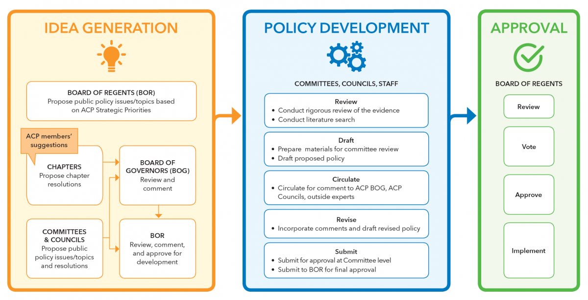 Policy Development Process