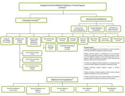 Structure of Internal Medicine Residency Training | ACP