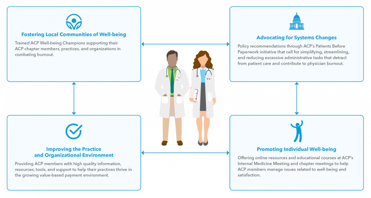 Physician Well-being Infographic